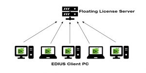EDIUS 9 Floating licence